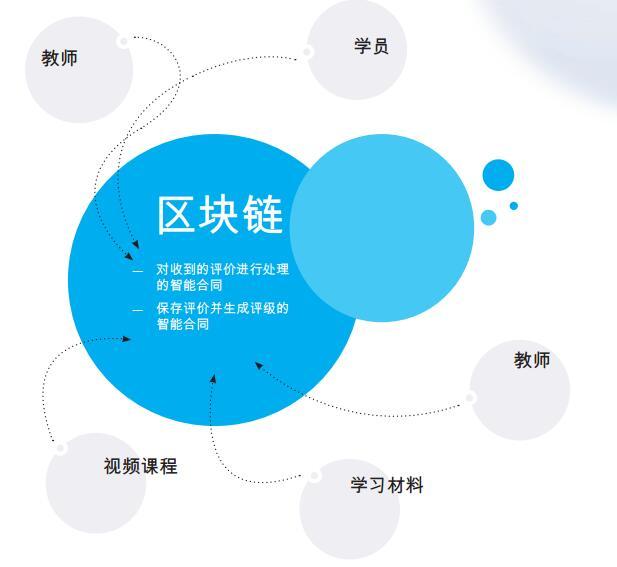 NTOK——区块链系统如何在教育中的应用