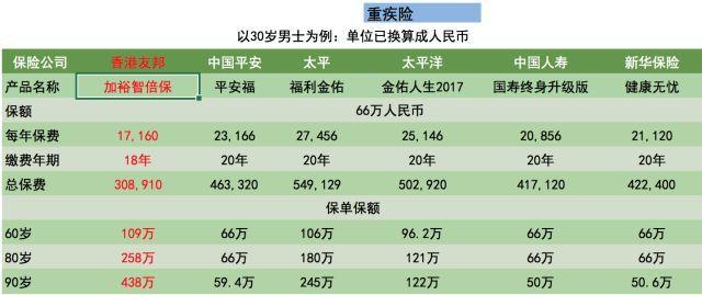 国内与香港重疾险对比