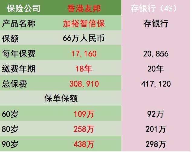 香港重疾收益比银行存款高