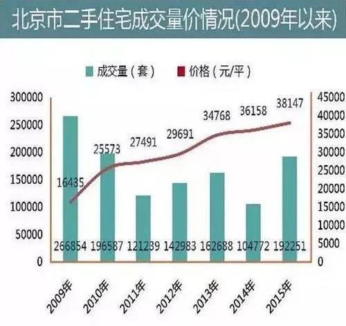 北京2009-2015年二手住宅价格走势