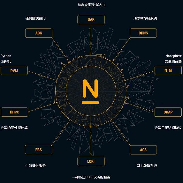 Noosphere