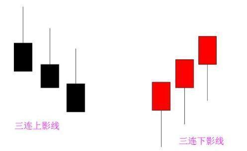 """股票出现K线""""三连影""""形态,后市果断看涨赶紧买"""