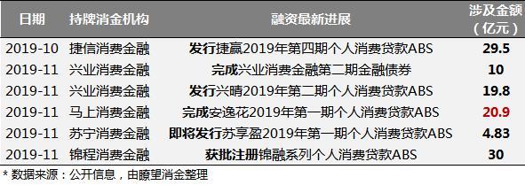 """马上金融、苏宁等出手就是上百亿,""""江湖""""惊现ABS热潮"""