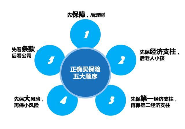 买保险基础原则——五大原则