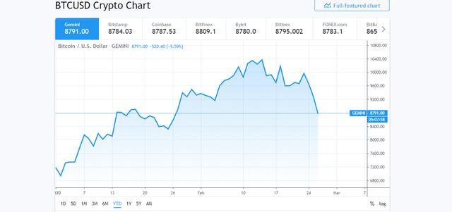 比特币这次会跌破8200美元吗?