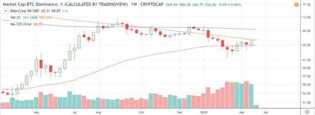 因金融危机的影响,山寨币要面临抛售了吗?