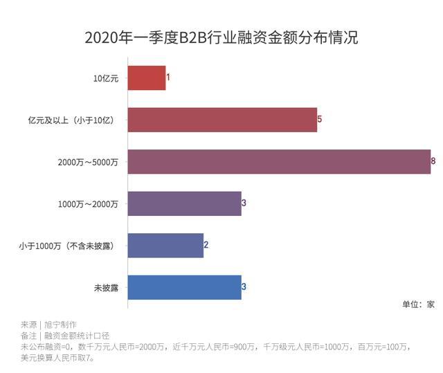 2020年一季度中国产业互联网投融资分析