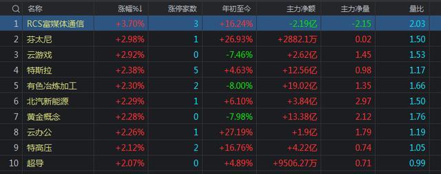 今天A股为何全面上涨?