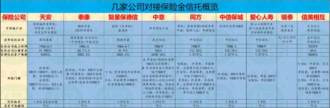 9家公司保险金信托业务研究浅报