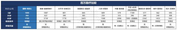 中国人寿 | 特安心2020医疗险,不保证续保是最大的问题
