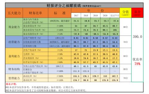 福耀玻璃股票-1