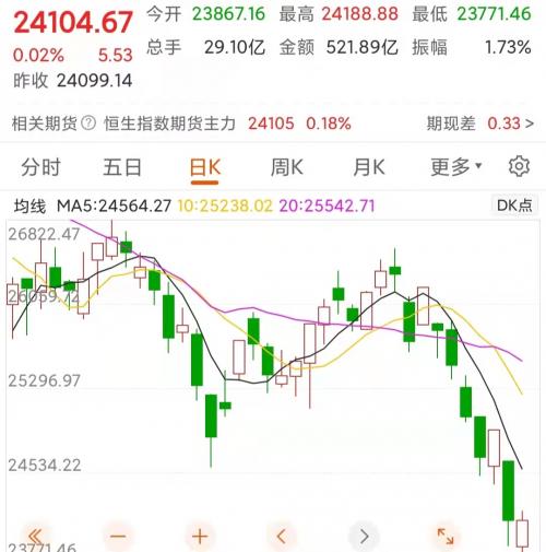 全球股市行情-1