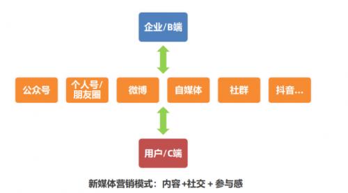 如何构建企业新媒体运营思维3大部分-3