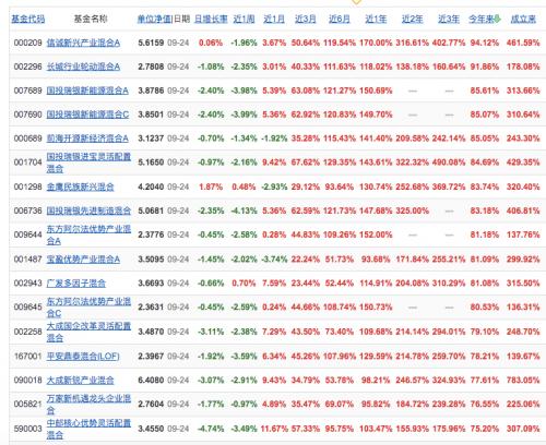 四季度基金大规模调仓保排名,低位蓝筹股将受益-1