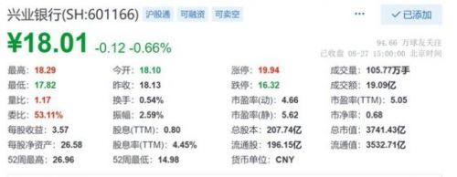 兴业银行股票-1
