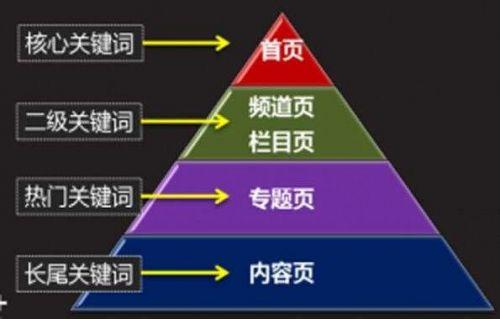企业网站seo关键词布局原则-1
