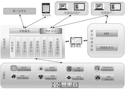 传统企业转型需要的电商平台搭建架构-1
