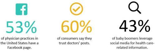 医疗数字化营销:内容营销的当前趋势-1