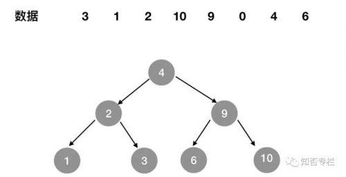 图解对比MySQL索引为什么要用B+树-2