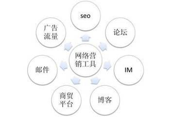 视频网络营销工具的发展-1