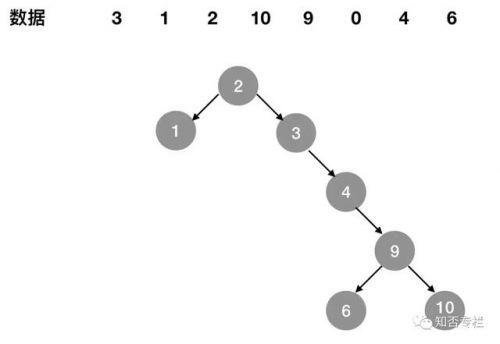 图解对比MySQL索引为什么要用B+树-3