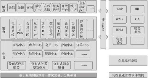 传统企业转型需要的电商平台搭建架构-2