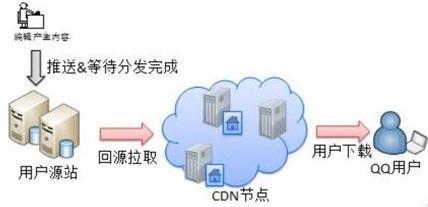 大流量网站解决访问量的服务器配置方法-1