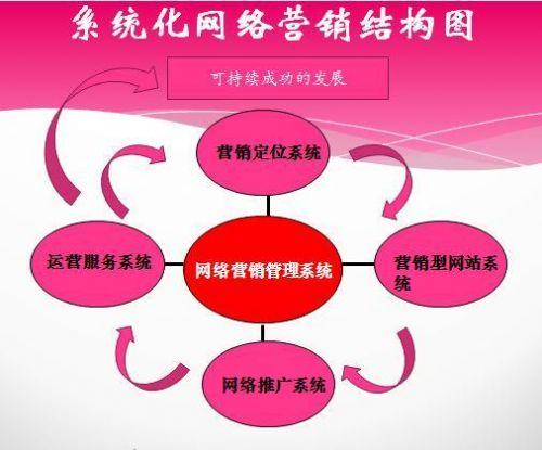 企业网络营销策略有哪些?先打造4大营销系统-1