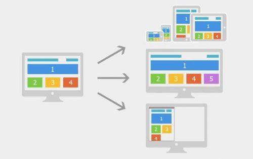 网站建设中怎么进行网站布局才能更吸引人-1