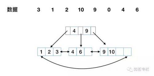 图解对比MySQL索引为什么要用B+树-5