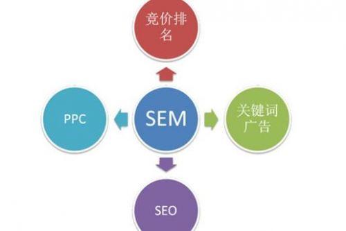 SEO或SEM:您的网络营销策略是什么?-1