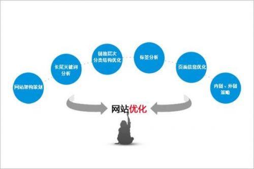 搜索引擎优化如何做好网站seo内部优化?-1