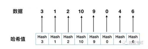 图解对比MySQL索引为什么要用B+树-1