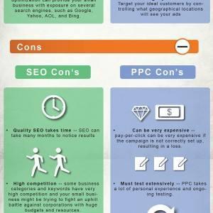 PPC与SEO那个更适合提高你的网站业务-2