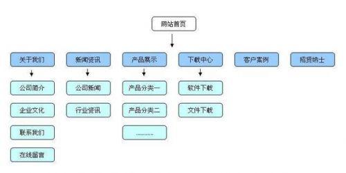 seo优化之网站结构优化-1